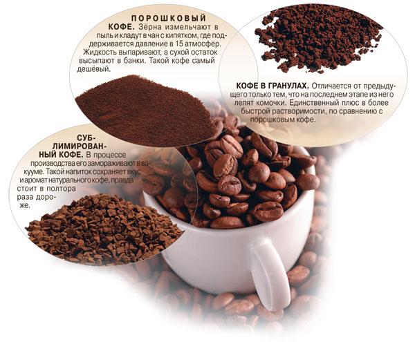 Потребительские свойства кофе и кофейных напитков