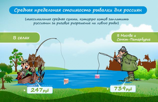 бизнес план рыболовная