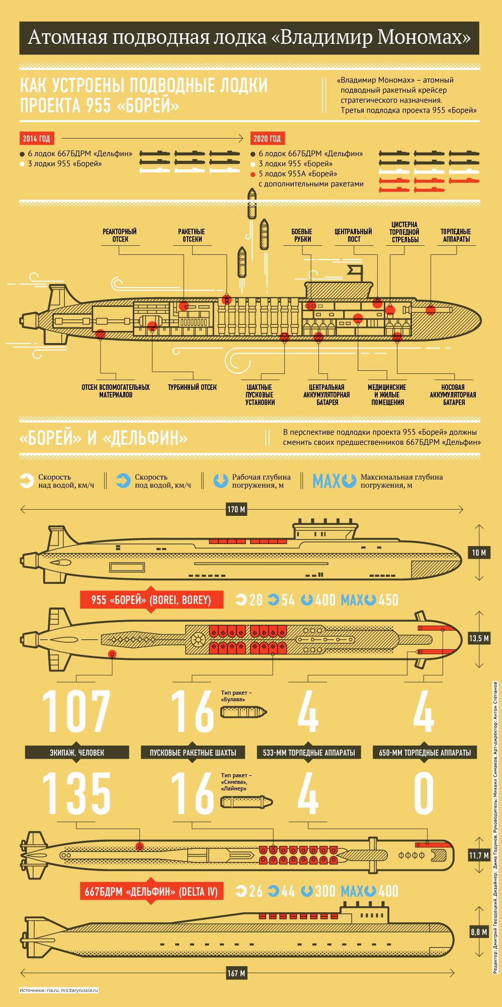fallout 2 танкер подводная лодка