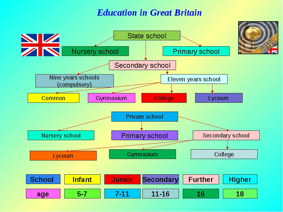 educ system of uk england Education in the united kingdom is a devolved matter with each of the countries of the united kingdom having separate systems under separate governments: the uk government is responsible for england whilst the scottish government, the welsh government and the northern ireland executive are responsible for scotland, wales.
