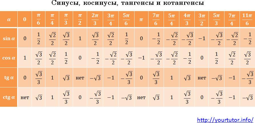 виды тригонометрических уравнений